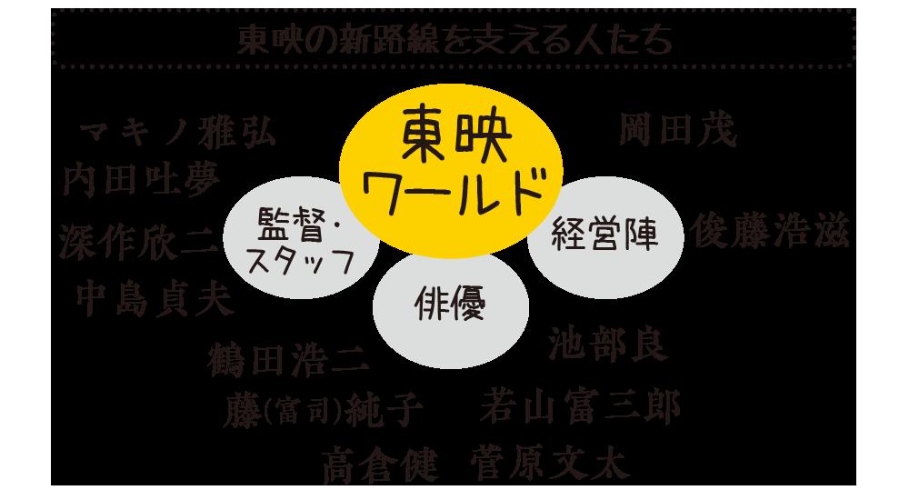 東映の新路線を支える人たち